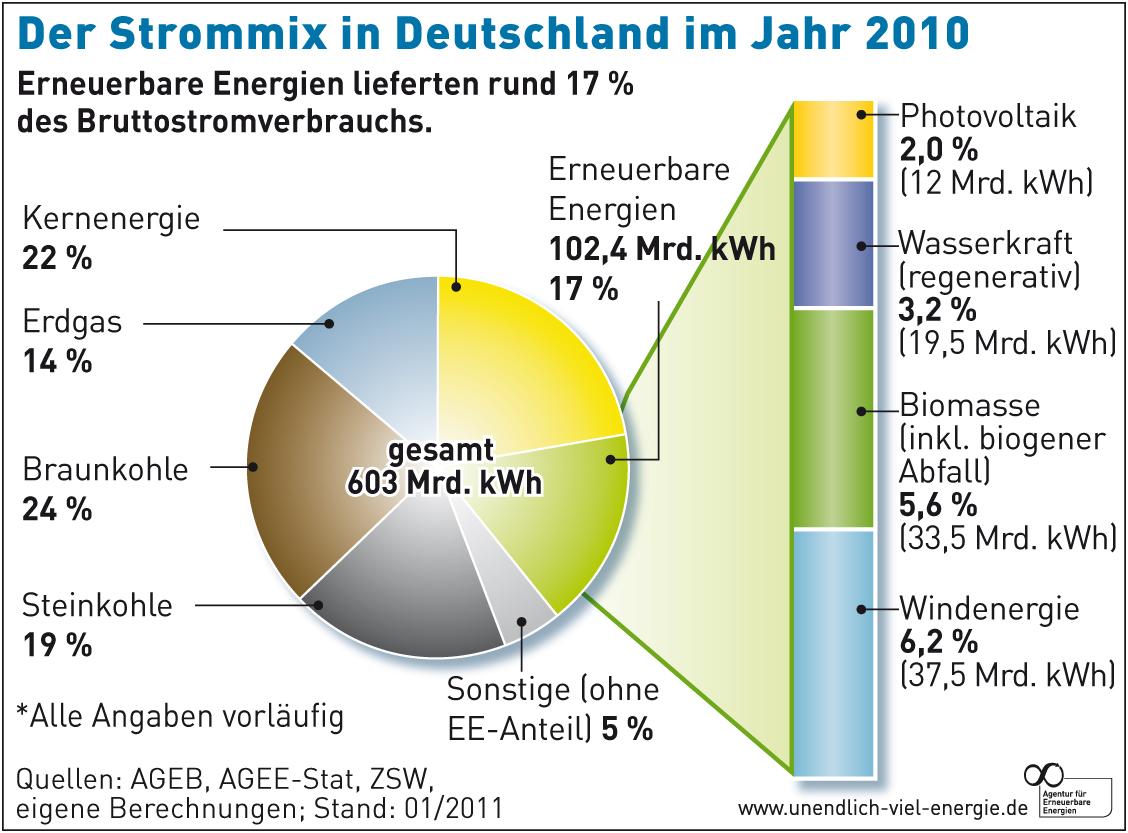 AEE_Strommix-Deutschland-2010_feb11